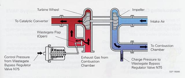 how a turbo works - Illustration showing where the wastegate sits in the system.