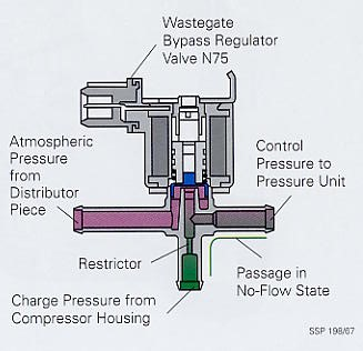 Wastegate bypass regulator valve - S4wiki